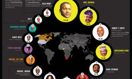 The World's Black Billionaires in 2021