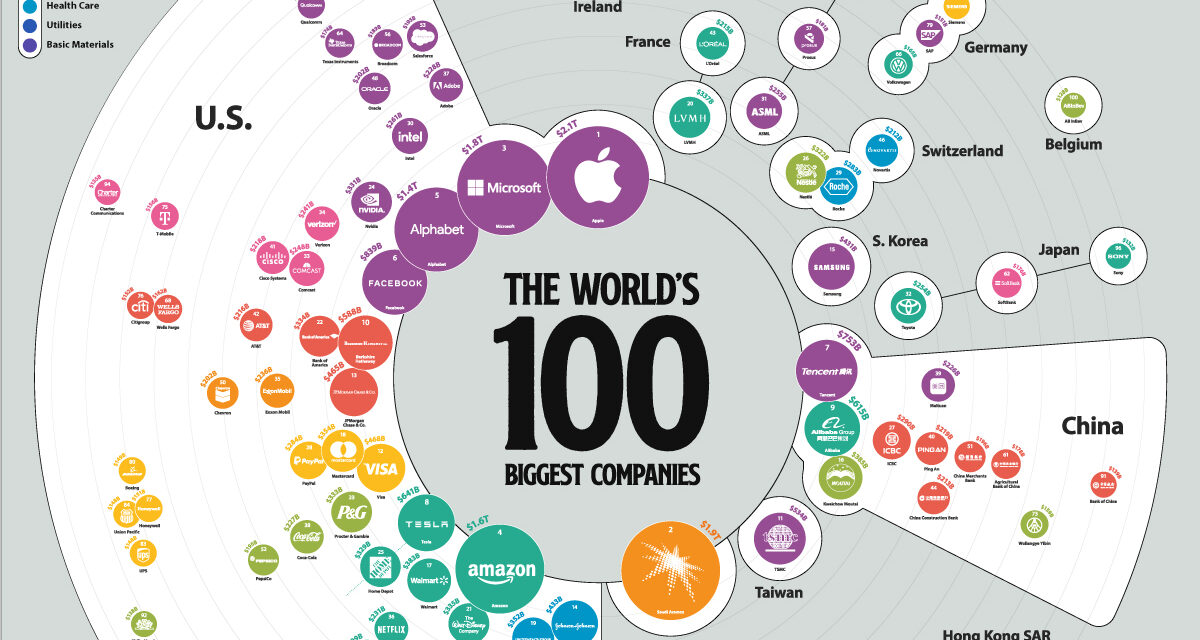 The World's biggest Companies IN 2021
