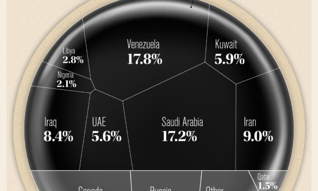 Which Countries Have the World's Largest Proven Oil Reserves?